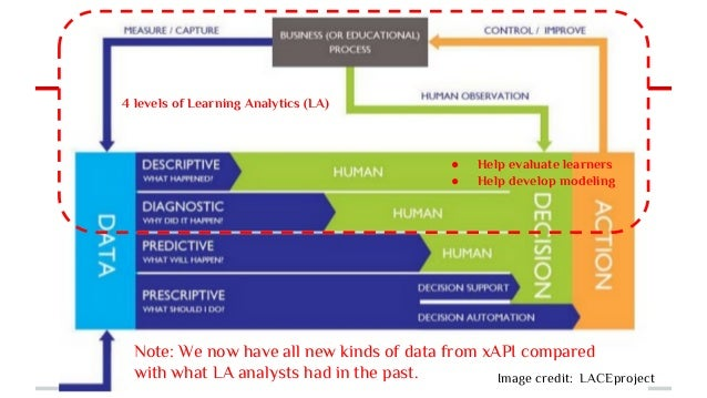 Image credit: LACEproject Note: We now have all new kinds of data from xAPI compared with what LA analysts had in the past...