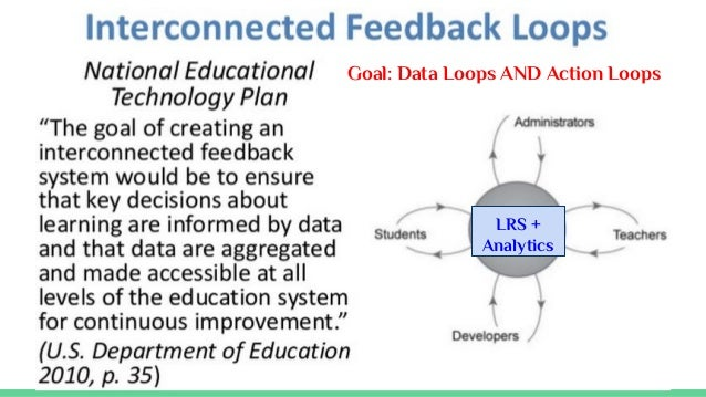 Social layer Gamification layer across systems Self-paced learning and practicing Integrated data & experiences