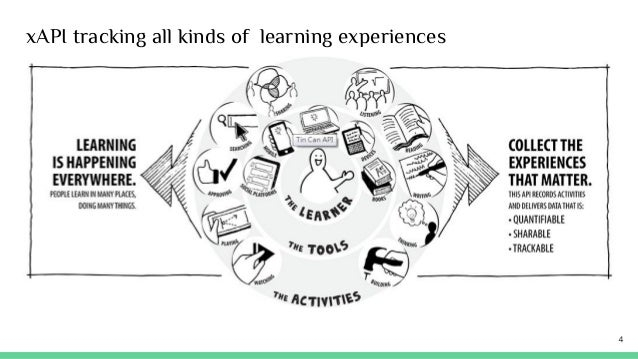 xAPI tracking all kinds of learning experiences