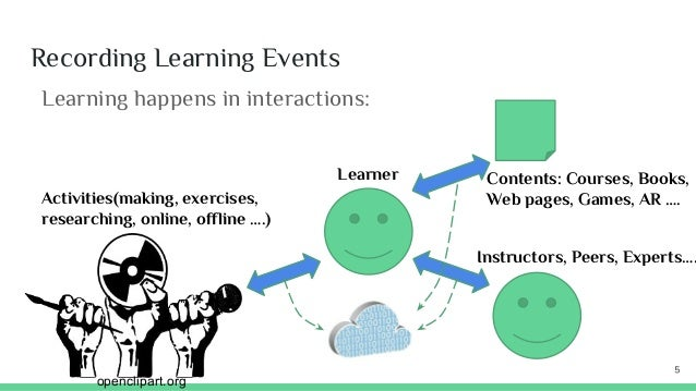 Recording Learning Events Learning happens in interactions: openclipart.org Instructors, Peers, Experts…. Contents: Course...