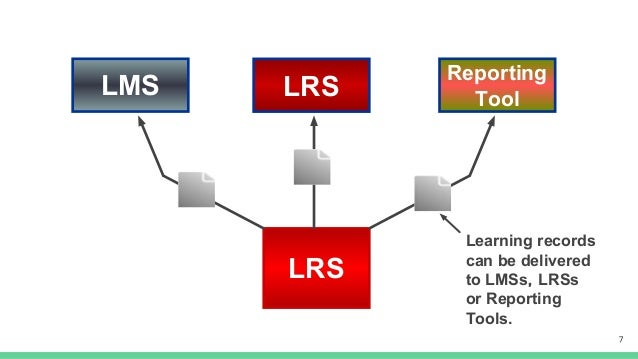 LMS LRS LRS Reporting Tool Learning records can be delivered to LMSs,LRSs or Reporting Tools.