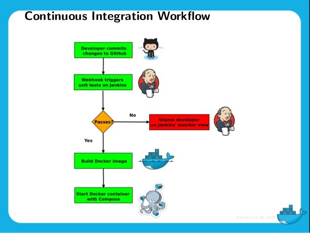 DockerCon EU 2015: Continuous Integration with Jenkins, Docker and Co…