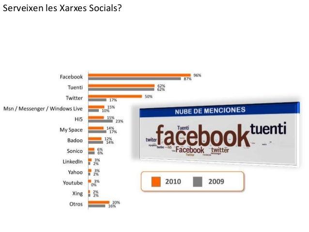 Serveixen les Xarxes Socials?