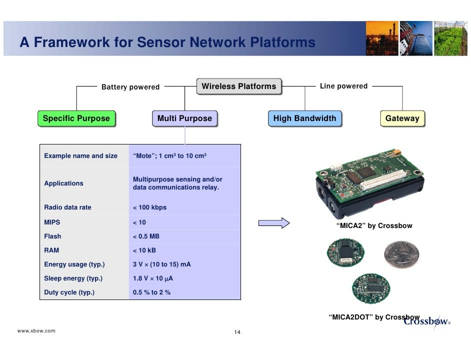 wireless sensor network in wine production Location and position estimation in wireless sensor networks  a wireless sensor network comprises of small sensor nodes each of which consists of a processing device.