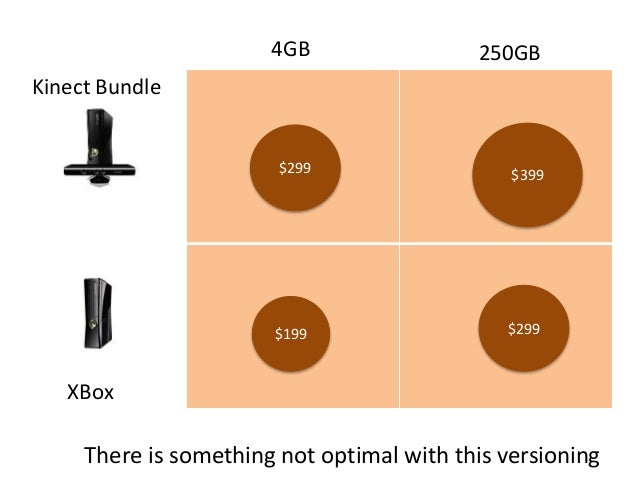 4GB 250GB Kinect Bundle XBox $199 $299 $299 $399 There is something not optimal with this versioning