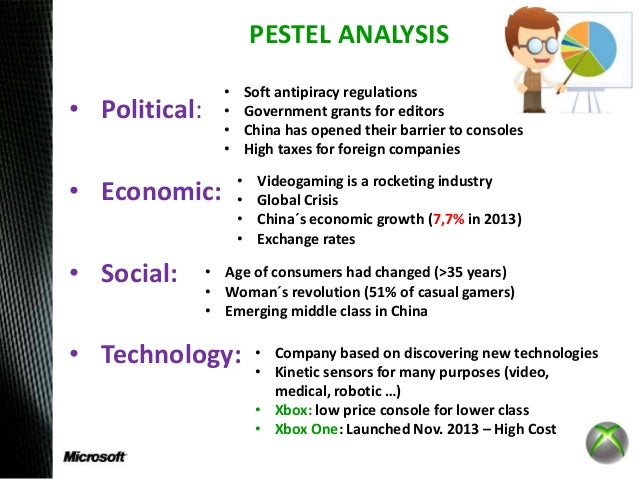 pestle analysis in food industry in china The author analyzes the food processing industry in china in a pest framework analysis a pest analysis is concerned with the environmental influences on a business.
