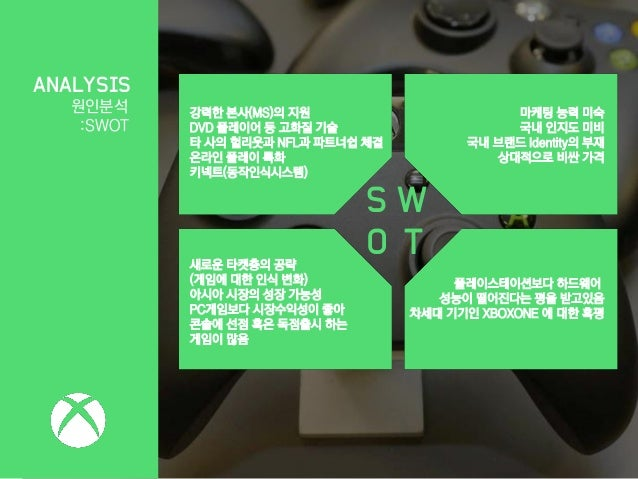 swot playstation Part 2 strategic analysis nintendos swot analysis strengths weaknesses from ec 101 at airlink international aviation school.