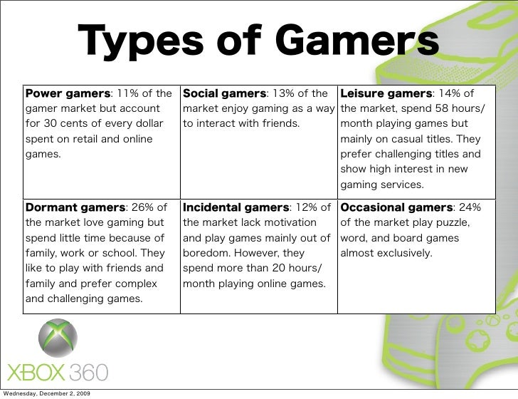 types of gamers A player so obsessed with the game that they've leveled up their character to the limit, got the best gear and could basically write a guide to the game they've been playing.