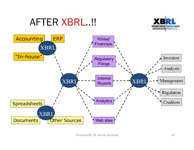 An Introduction to XBRL