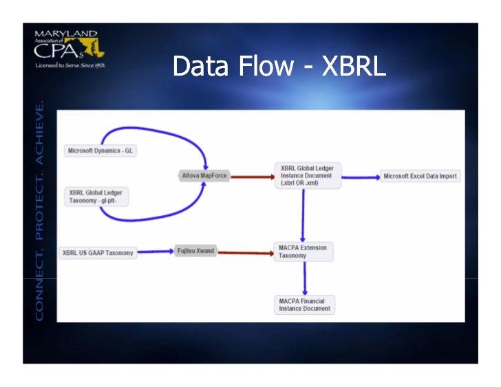 Data Flow - XBRL