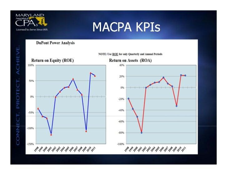 MACPA KPIs