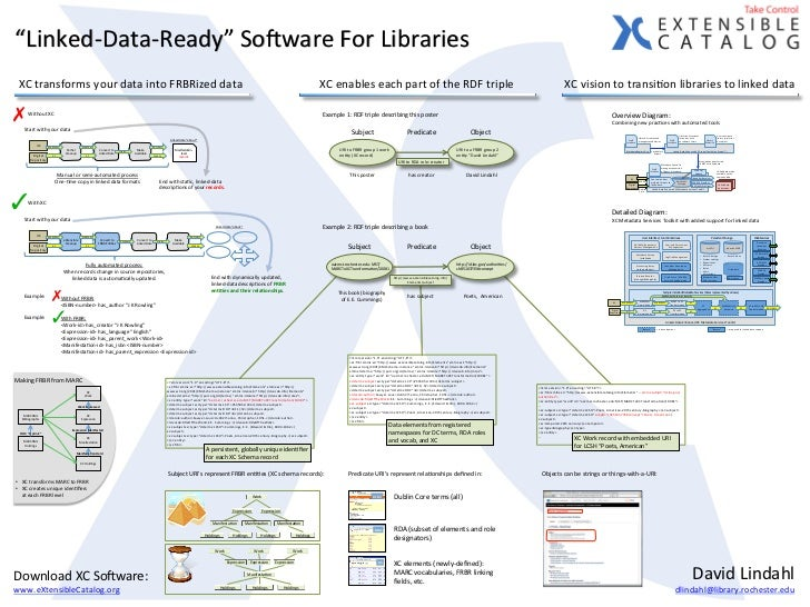 """Linked-­‐Data-­‐Ready""	  Sokware	  For	  Libraries	  	   XC	  transforms	  your	  data	  into	  FRBRized	  data	         ..."