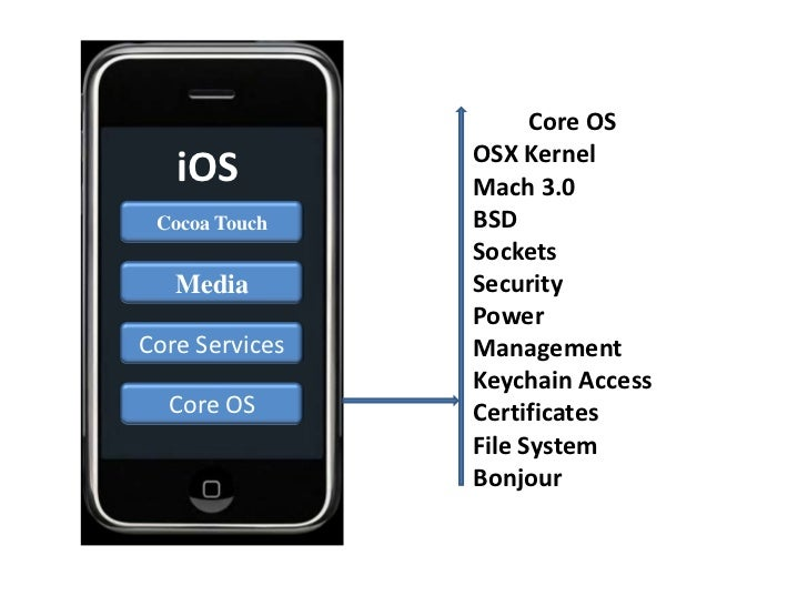 Core OS                OSX Kernel   iOS          Mach 3.0 Cocoa Touch    BSD                Sockets   Media        Securit...