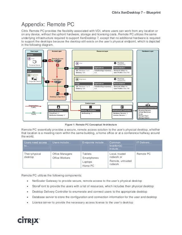 Xd7 Blueprint 92013 on citrix vdi architecture diagram