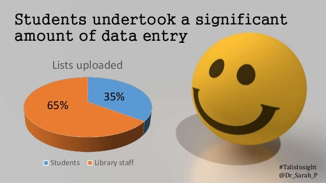 Students undertook a significant amount of data entry Lists uploaded Students Library staff 65% 35% #TalisInsight @Dr_Sara...