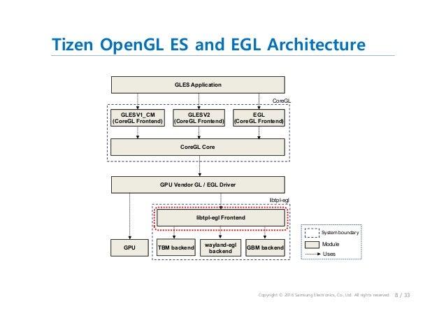 Tizen 3 0's Window System Integration Layer of OpenGLES/EGL & Vulkan …