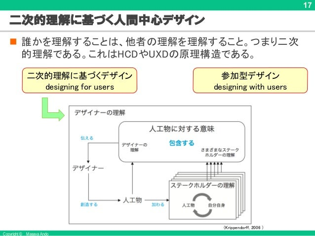 Copyright © Masaya Ando 17 二次的理解に基づく人間中心デザイン n 誰かを理解することは、他者の理解を理解すること。つまり二次 的理解である。これはHCDやUXDの原理構造である。 (Krippendorff, 200...