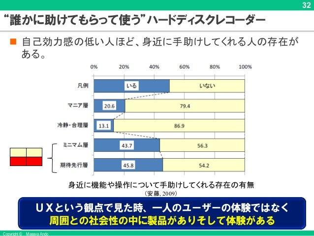 """Copyright © Masaya Ando 32 """"誰かに助けてもらって使う""""ハードディスクレコーダー n 自己効力感の低い人ほど、身近に手助けしてくれる人の存在が ある。 身近に機能や操作について手助けしてくれる存在の有無 (安藤, 20..."""