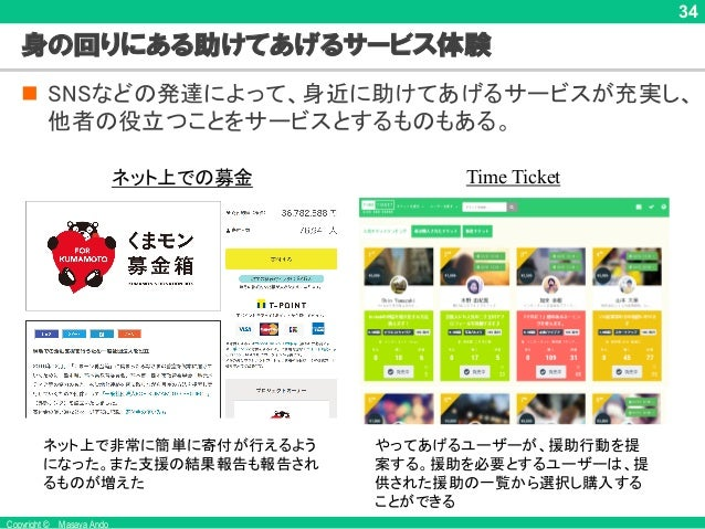 Copyright © Masaya Ando 34 身の回りにある助けてあげるサービス体験 n SNSなどの発達によって、身近に助けてあげるサービスが充実し、 他者の役立つことをサービスとするものもある。 Time Ticket やってあげる...