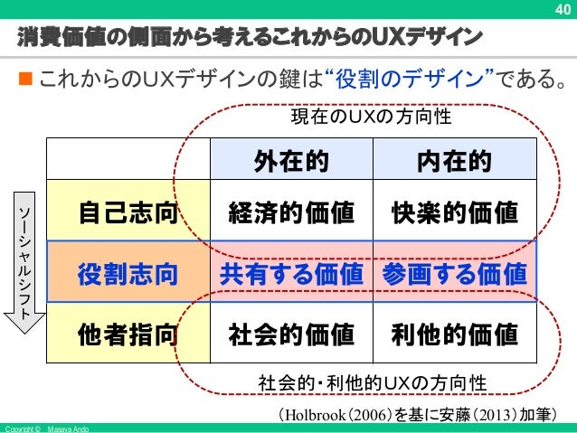 Copyright © Masaya Ando 40 外在的 内在的 自己志向 経済的価値 快楽的価値 他者指向 社会的価値 利他的価値 (Holbrook(2006) 消費価値の側面から考えるこれからのUXデザイン n これからのUXデザイン...