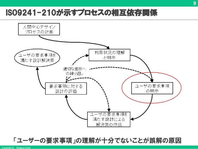 Copyright © Masaya Ando 9 ISO9241-210が示すプロセスの相互依存関係 「ユーザーの要求事項」の理解が十分でないことが誤解の原因