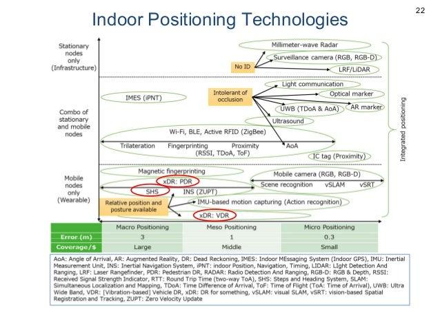 Indoor Positioning Technologies 22