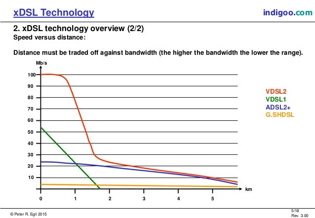 An introduction to the high speed digital subscriber line technology