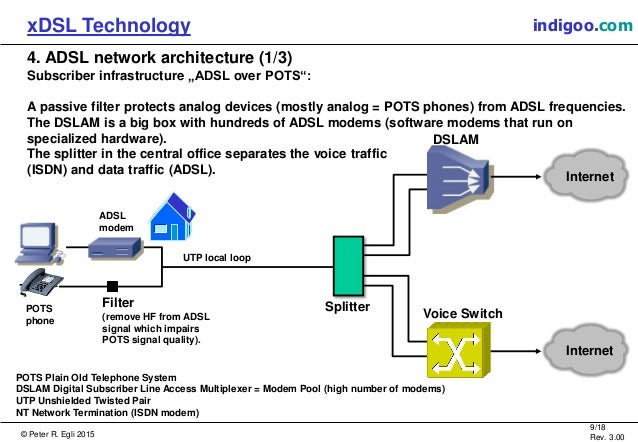 a study on digital subscriber line xdsl technology A form of digital subscriber line technology that is often used for video conferencing or online learning it offers a transmission speed of 1544 or 2048 mbps for upstream and downstream communications.