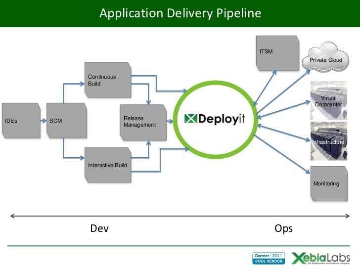 Application Delivery Pipeline                                             ITSM                                            ...