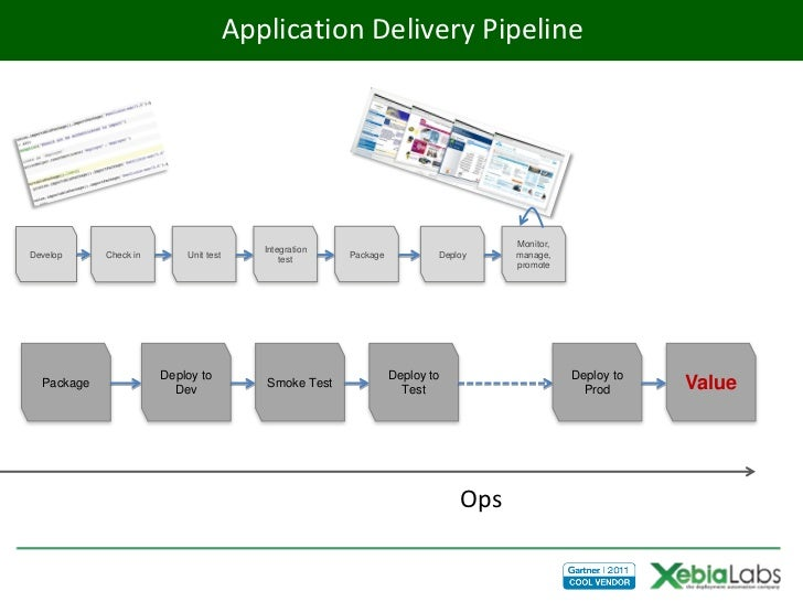 Application Delivery Pipeline                                                                                    Monitor, ...