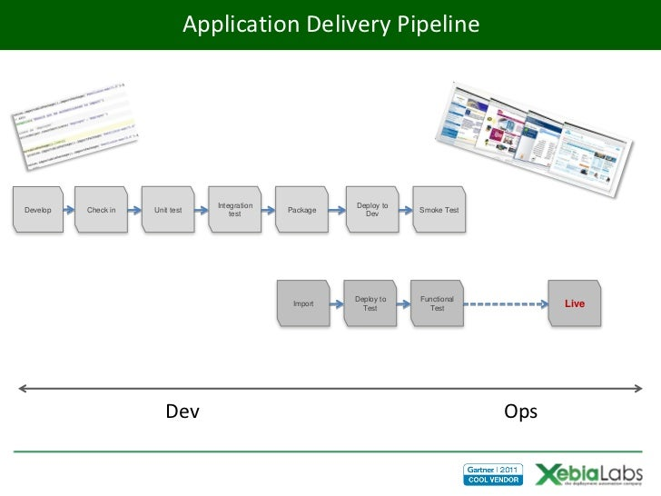 Application Delivery Pipeline                                    Integration             Deploy toDevelop   Check in   Uni...