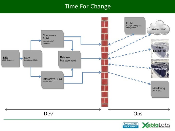 Time For Change                                                                          ITSM                             ...