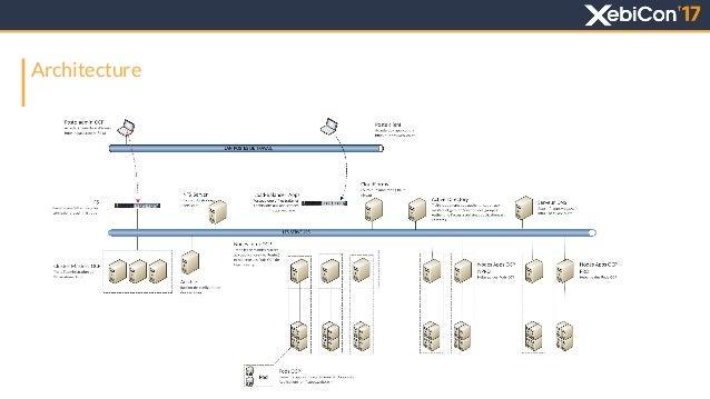 Architecture fonctionnelle dune application webcam