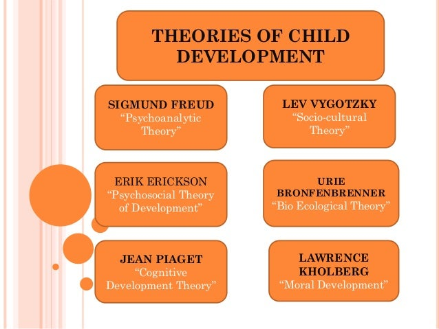 An analysis of three theories of childhood development