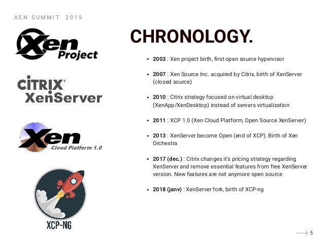 CHRONOLOGY. 2003 : Xen project birth, first open source hypervisor 2007 : Xen Source Inc. acquired by Citrix, birth of Xen...