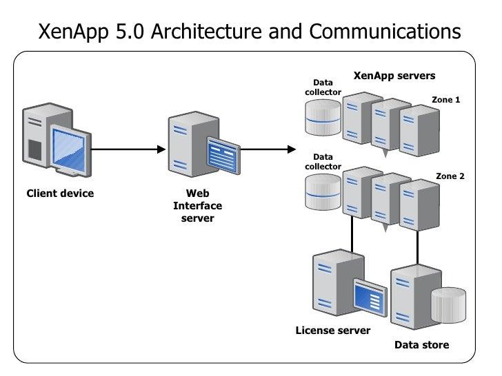 Xen app for Citrix xenapp architecture