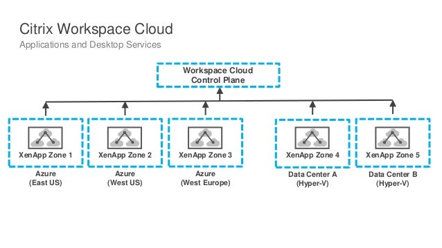 XenApp XenDesktop 7 8 Workshop