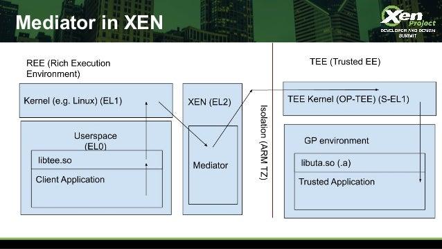 Mediator in XEN