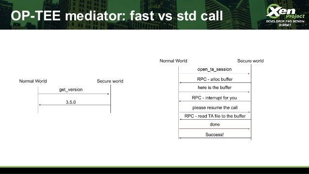 OP-TEE mediator: fast vs std call