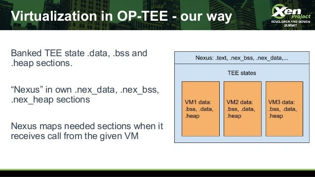 """Virtualization in OP-TEE - our way Banked TEE state .data, .bss and .heap sections. """"Nexus"""" in own .nex_data, .nex_bss, .n..."""