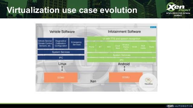 Virtualization use case evolution