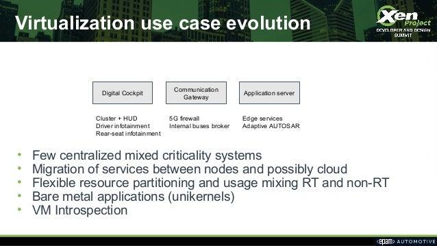 Virtualization use case evolution Digital Cockpit Communication Gateway Application server Cluster + HUD Driver infotainme...