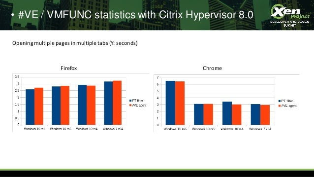 • #VE / VMFUNC statistics with Citrix Hypervisor 8.0 Firefox Chrome Opening multiple pages in multiple tabs (Y: seconds)