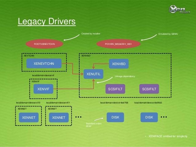Xen Pv Drivers Windows citrix