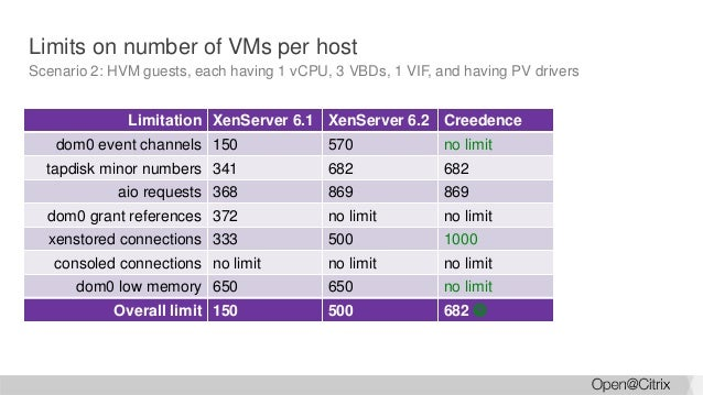 how many vcpu per core xenserver