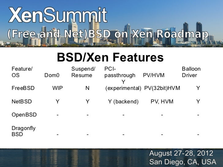 free and net bsd xen roadmap