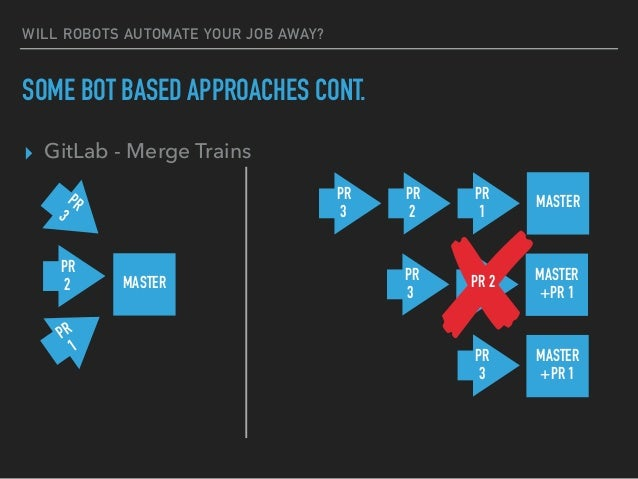 WILL ROBOTS AUTOMATE YOUR JOB AWAY? SOME BOT BASED APPROACHES CONT. ▸ GitLab - Merge Trains MASTER PR 1 PR 2 PR 3 MASTERPR...