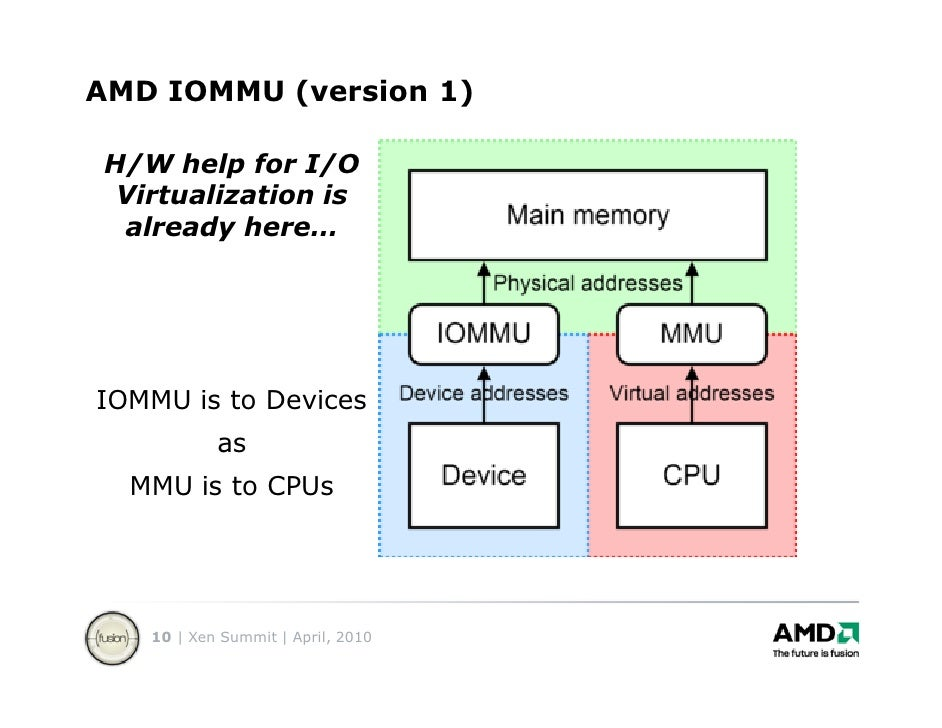 AMD IOMMU DEVICE WINDOWS 8