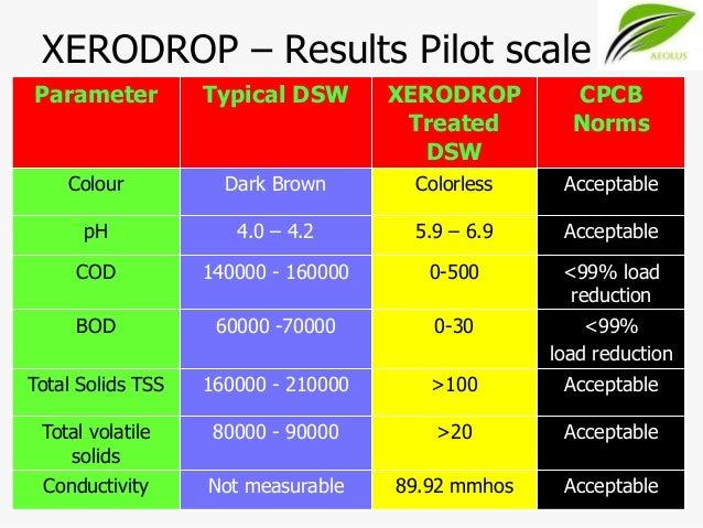 Xerodrop advanced STP by aeolus