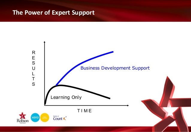 The Power of Expert Support  R E S U L T S  Business Development Support  Learning Only TIME